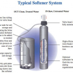 Softener Diagram